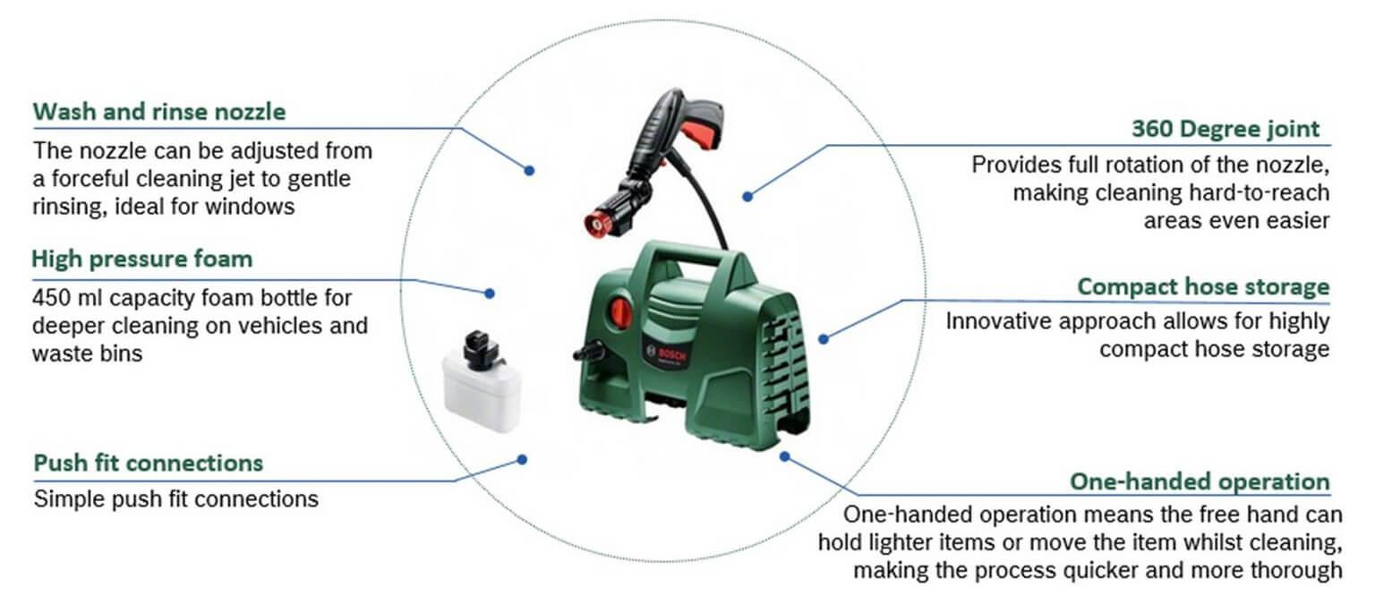 Bosch High Pressure Cleaner AQUATAK 100